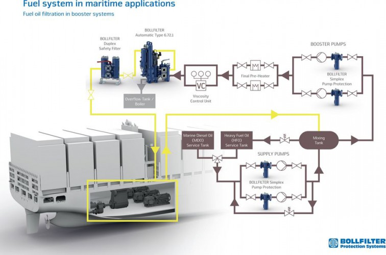 Trimor sp. z.o.o - innowacyjne systemy filtracji paliwa zgodne z IMO 2020 - GospodarkaMorska.pl