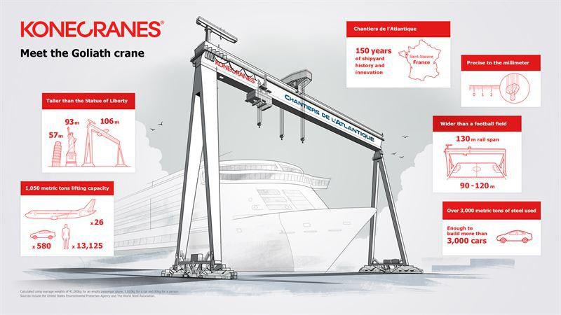 Chantiers de l'Atlantique zamawia gigantyczną suwnicę bramową - GospodarkaMorska.pl