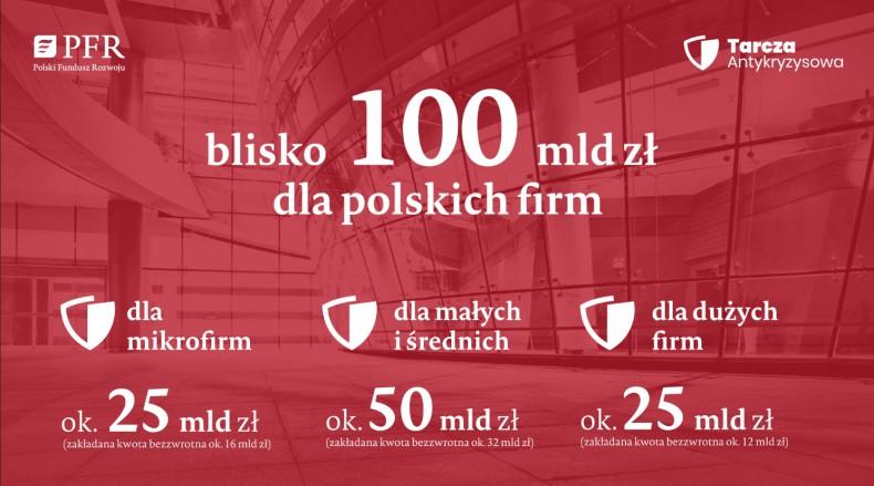 Borys: 100 mld zł na ochronę miejsc pracy i firm w ramach tarczy antykryzysowej - GospodarkaMorska.pl