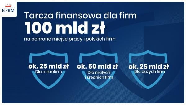Ekspert: Tarcza finansowa może być przełomem w walce z kryzysem - GospodarkaMorska.pl