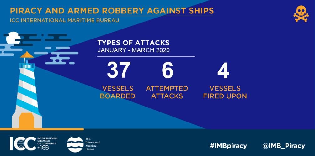22 marynarzy porwanych w I kwartale 2020 roku - GospodarkaMorska.pl