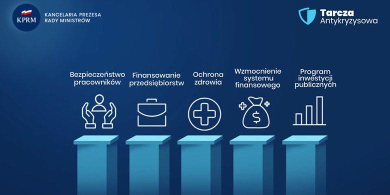 Ponad 1,17 mln złożonych wniosków o wsparcie w ramach tarczy antykryzysowej - GospodarkaMorska.pl