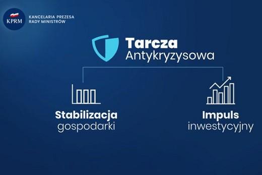 Ministerstwo Rozwoju: ponad 1,3 mln wniosków dot. rozwiązań z Tarczy Antykryzysowej - GospodarkaMorska.pl