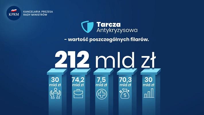 Morawiecki: w ramach Tarczy Finansowej, zarządzanej przez PFR, do firm trafiło ponad 15 mld zł - GospodarkaMorska.pl