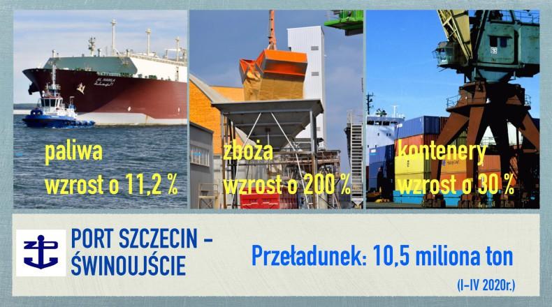 W portach Szczecin-Świnoujście mimo koronawirusa rośnie przeładunek zbóż, paliw, LNG i kontenerów - GospodarkaMorska.pl