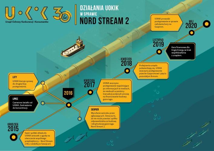 Nord Stream 2 - Prezes UOKiK może nałożyć 50 mln euro kary na Gazprom - GospodarkaMorska.pl