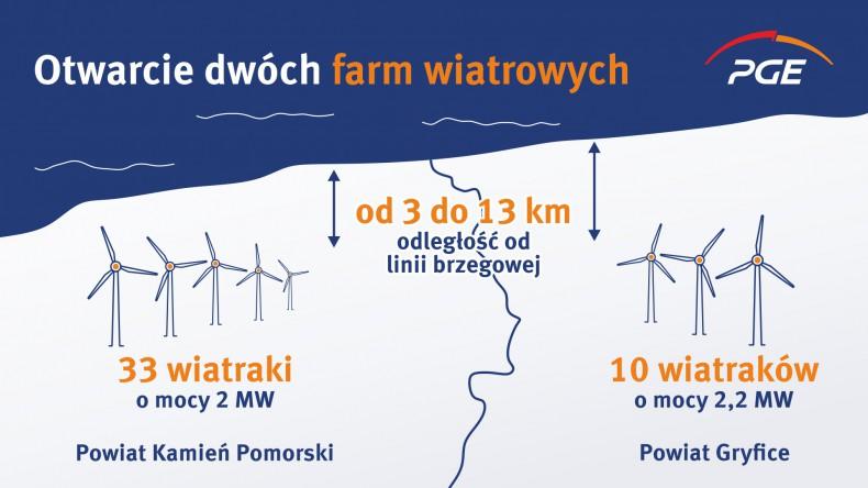 PGE uruchomi wkrótce dwie farmy wiatrowe na północy Polski - GospodarkaMorska.pl