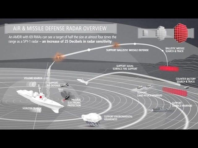 USA: Okrętowy radar przeciwrakietowy i przeciwlotniczy coraz bliżej - GospodarkaMorska.pl