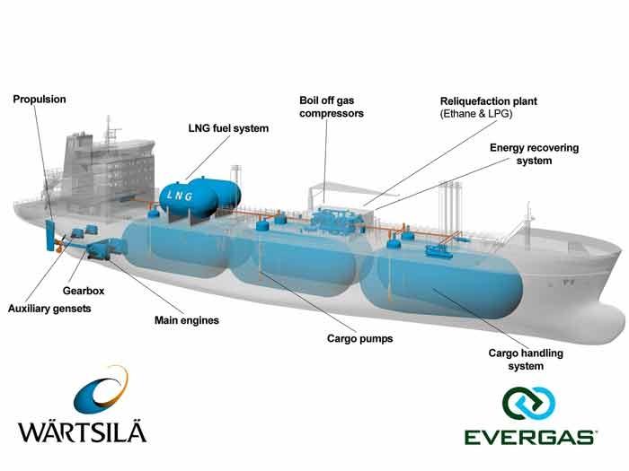 W Chinach zwodowano największy gazowiec do przewozu etanu - GospodarkaMorska.pl