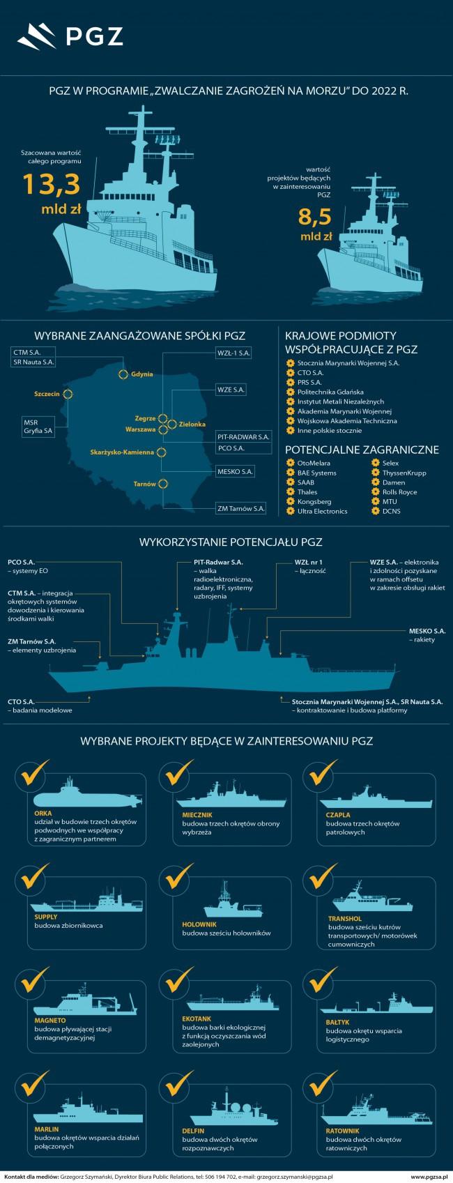 Polska Grupa Zbrojeniowa wybuduje sześć okrętów dla polskiej marynarki - GospodarkaMorska.pl