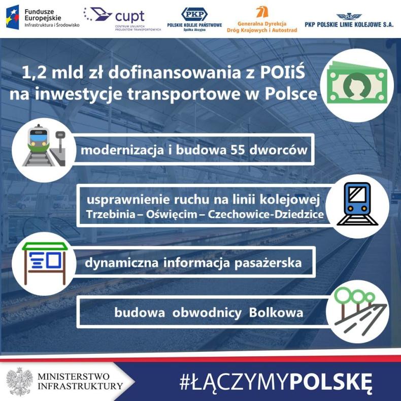 Prawie 1,2 mld zł z UE na inwestycje transportowe - GospodarkaMorska.pl