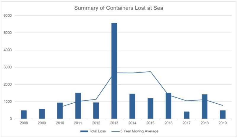 Containers_lost_at_sea-800x466.jpg