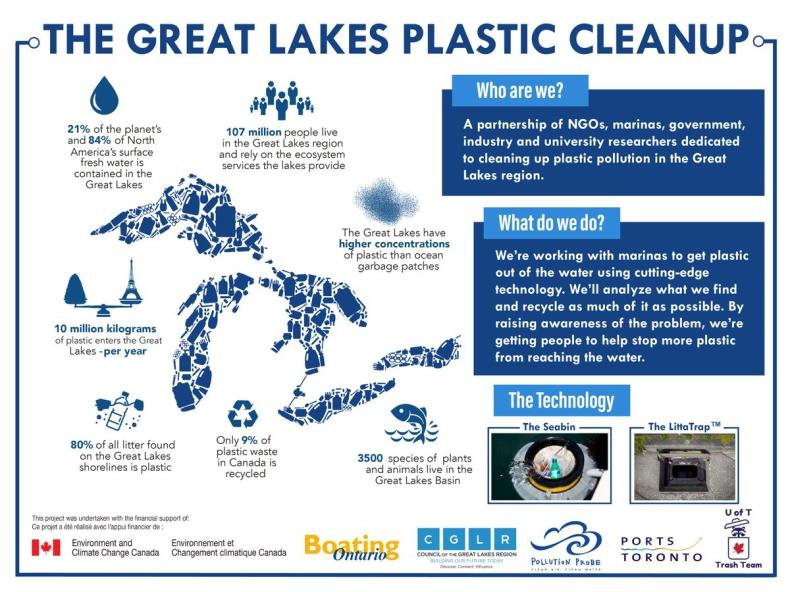 Wielkie Jeziora w Kanadzie mają zostać oczyszczone z plastikowych śmieci - GospodarkaMorska.pl