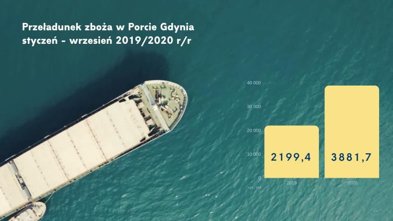Gigantyczny wzrost przeładunków zbóż w Porcie Gdynia - GospodarkaMorska.pl