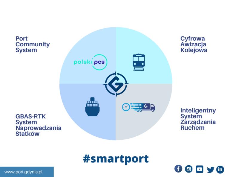 Port Community System w Porcie Gdynia - GospodarkaMorska.pl