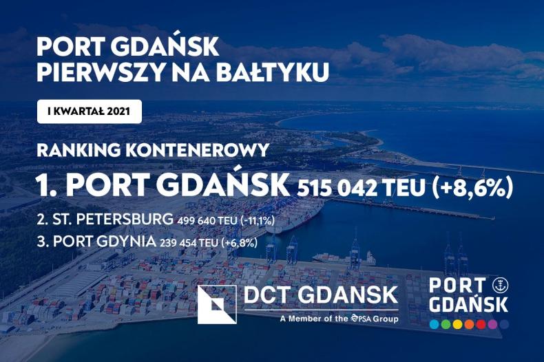 Port Gdańsk awansuje na pierwsze miejsce na Bałtyku - GospodarkaMorska.pl