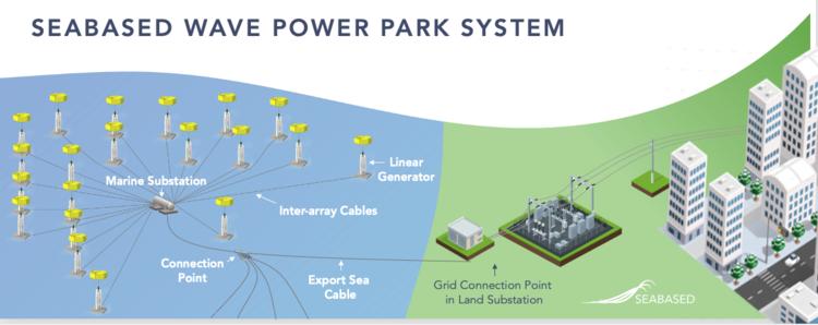 Pierwszy w Europie park energii Wave Power o skali użytkowej - GospodarkaMorska.pl