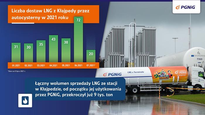 Już 500 cystern z LNG od PGNiG wyjechało z Kłajpedy - GospodarkaMorska.pl