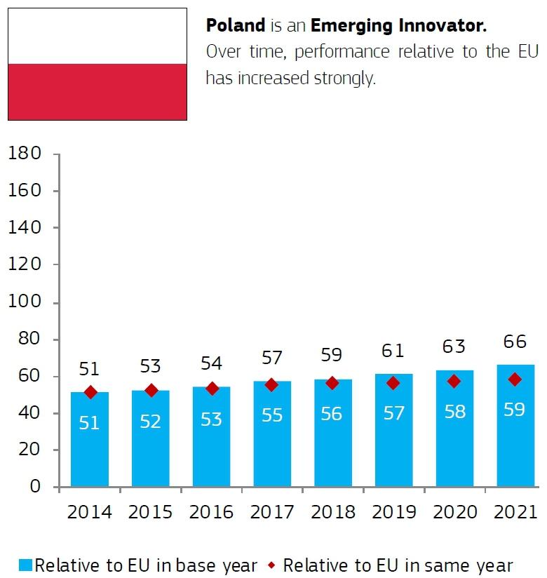 Bałtyckie innowacje. Polska w ogonie. Czas na nowy kurs-GospodarkaMorska.pl